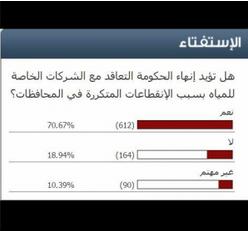 70.67% نسبة المؤيدين لإنهاء الحكومة العقود المبرمة مع شركات الخاصة للمياه