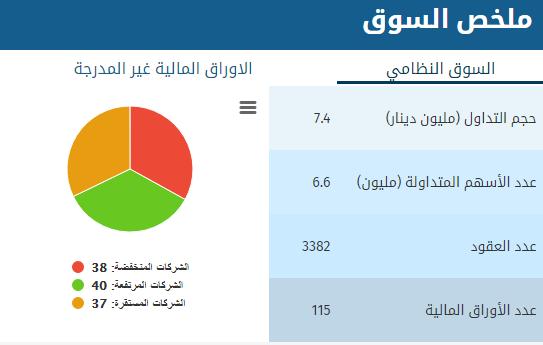 بورصة عمان :انخفاض اسهم (38) شركة و ارتفاع (40) شركة