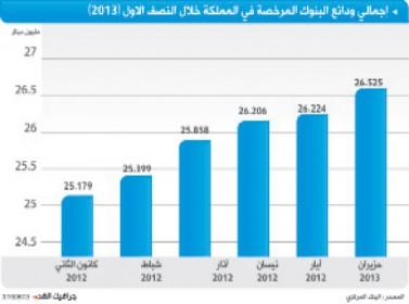 ودائع البنوك ترتفع إلى 26.5 مليار دينار