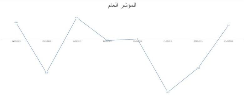 مؤشر بورصة عمان يفقد 19 نقطة بانخفاض قطاع الصناعة والمالي