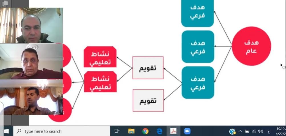 """دورة عن بعد لتطوير المحتوى التعليمي الالكتروني في """" عمان العربية"""""""