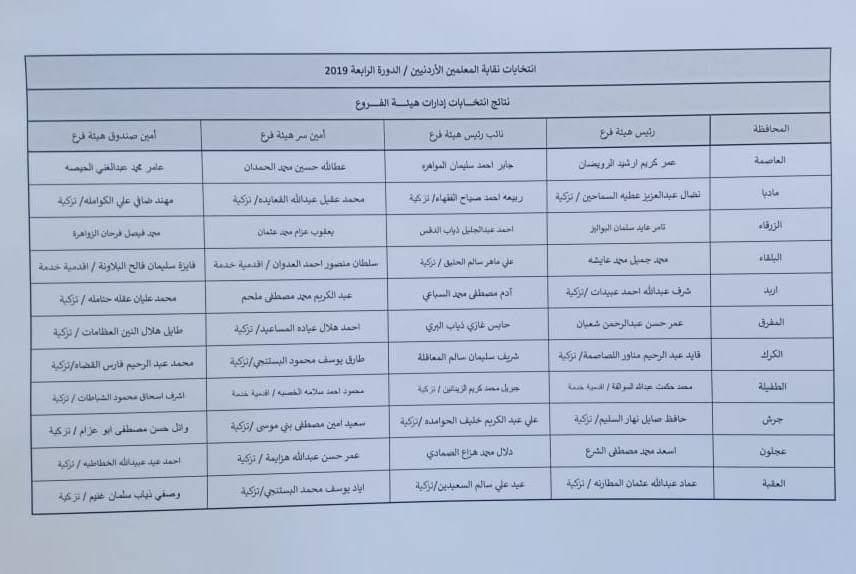 نتائج انتخابات فروع نقابة المعلمين - اسماء