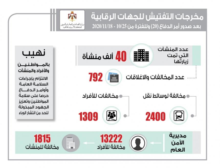 الحكومة: مخالفة 13222 مواطنا و1815 منشأة لم يلتزموا بأمر الدفاع 20