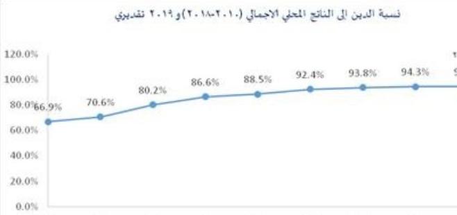توقعات بارتفاع نسبة الدين العام إلى الناتج المحلي الإجمالي مع نهاية العام الحالي
