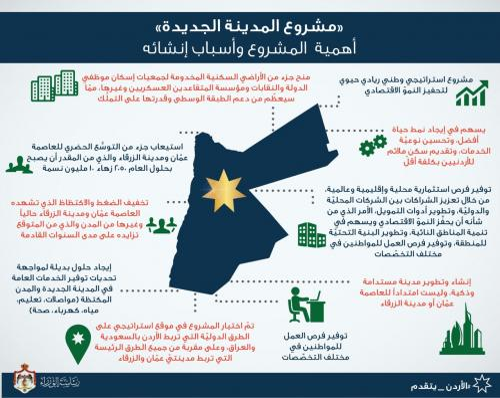 الحكومة تعلن تفاصيل وموقع المدينة image.php?token=31c9aa3c0d057c1ff6354d8366f7b373&size=large