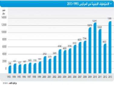 ترجيح ارتفاع الاحتياطيات الأجنبية إلى 13 مليار دولار