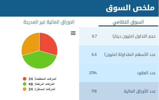بورصة عمان :انخفاض اسهم (34) شركة و ارتفاع (48) شركة