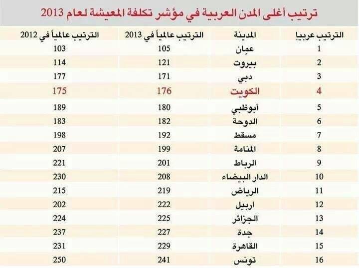 عمان أغلى المدن العربية ... وثيقة