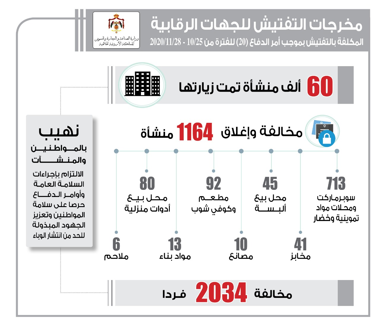 إغلاق 1164 منشأة من مختلف القطاعات و مخالفة 2034 مواطناً لمخالفة أمر الدفاع 20