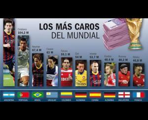 أغلى 5 لاعبين في تاريخ كرة القدم حسب مجموع صفقات انتقالهم