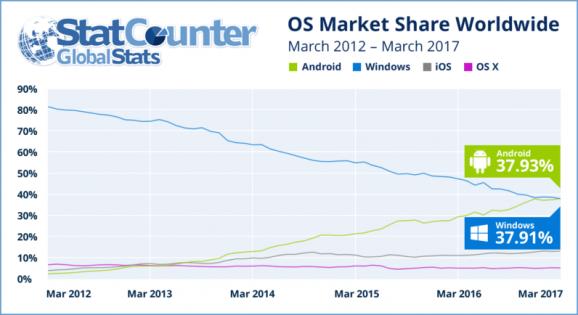 أندرويد تتفوق على مايكروسوفت كأكبر منصة دخول للإنترنت
