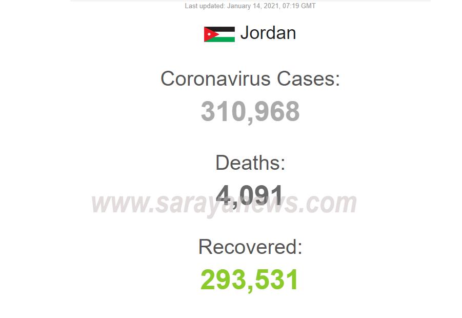 """وورد ميتر: 13 ألفا و 346 إصابة كورونا """"نشطة"""" في الأردن  ..  صور"""