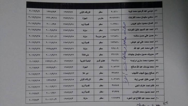 بالاسماء...تمديد وانهاء خدمات في وزارة التربية