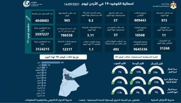 11 وفاة و973 اصابة كورونا جديدة في الأردن