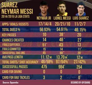 """بالأرقام""""ميسي - نيمار - سواريز"""" يحرجون بي بي سي و ريال مدريد"""