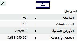 الاستثمارات الاسرائيلية تتجاوز ال3 ملاين دينار في بورصة عمان