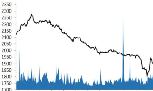التداول اليومي للسوق 7.2 مليون دينار وهي أعلى بنسبة 81٪ مقارنة بالأسبوع الماضي