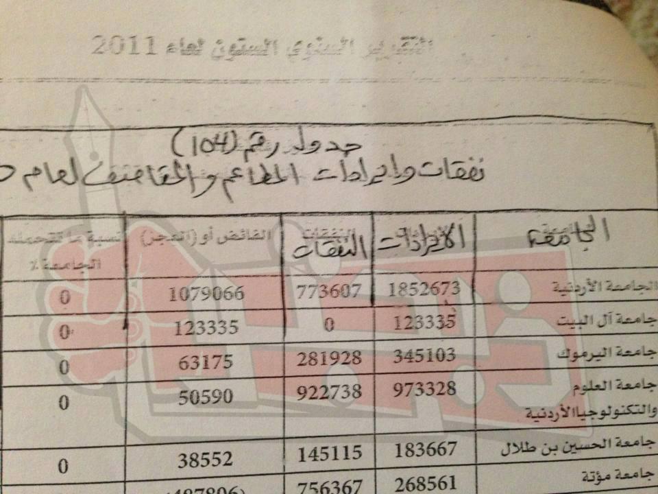 رغم تصريحات الطراونة عن خسائر مطاعم الجامعة الاردنية  ..  وثيقة تثبت أرباحها الهائلة