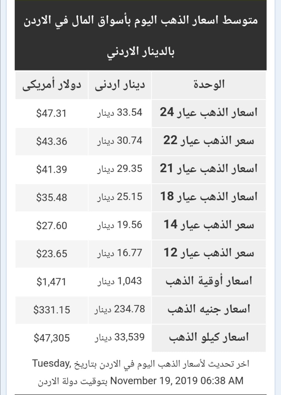 اسعار الذهب اليوم الثلاثاء في الاردن
