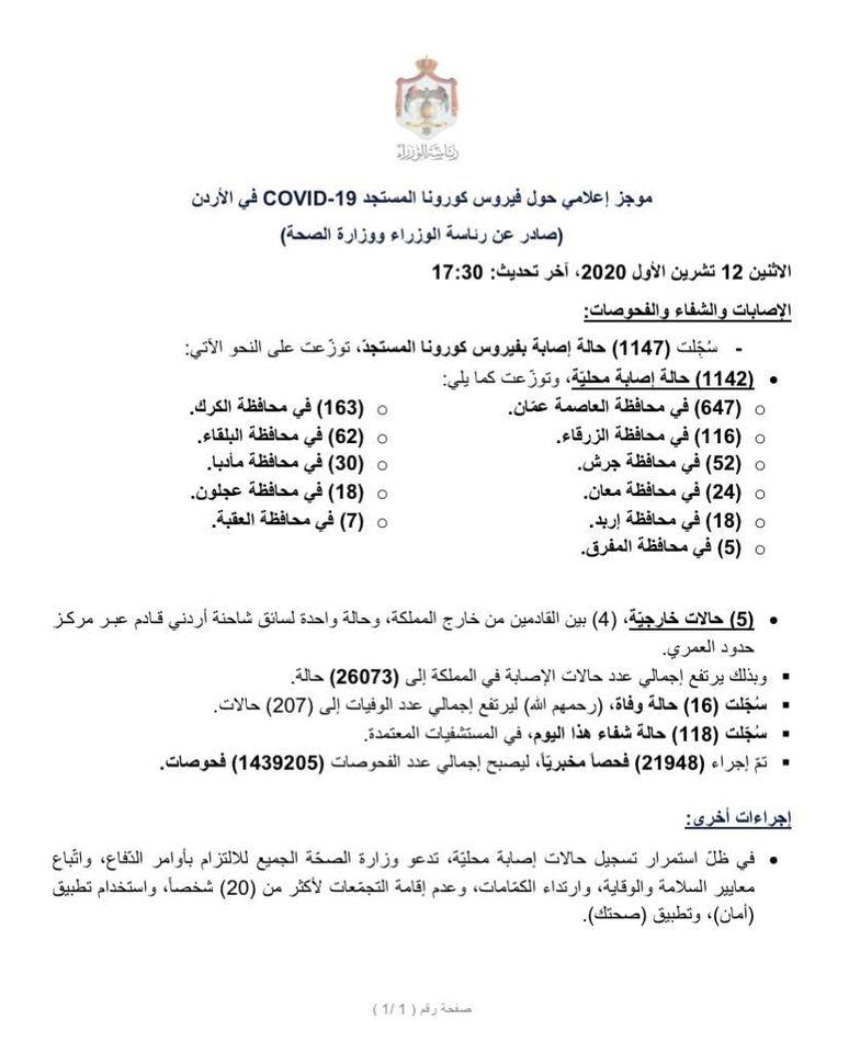 وزارة الصحة : (16) حالة وفاة و (1147) حالة إصابة بفيروس كورونا و (118) حالة شفاء
