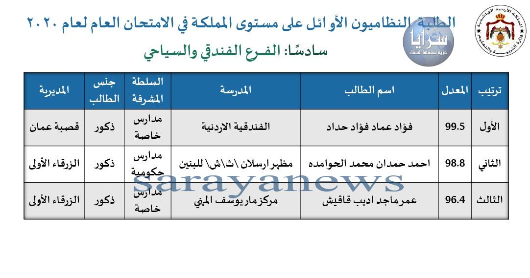 أسماء 78 طالباً و طالبة حققوا العلامة الكاملة 100% في التوجيهي