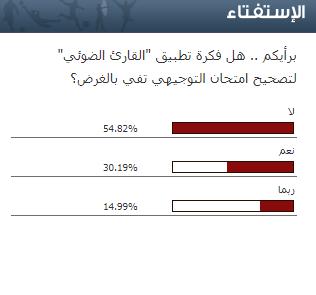 """استفتاء سرايا : (50)% من المتابعين يرون ان القارئ الضوئي لتصحيح امتحان """"التوجيهي"""" لا يفي بالغرض"""