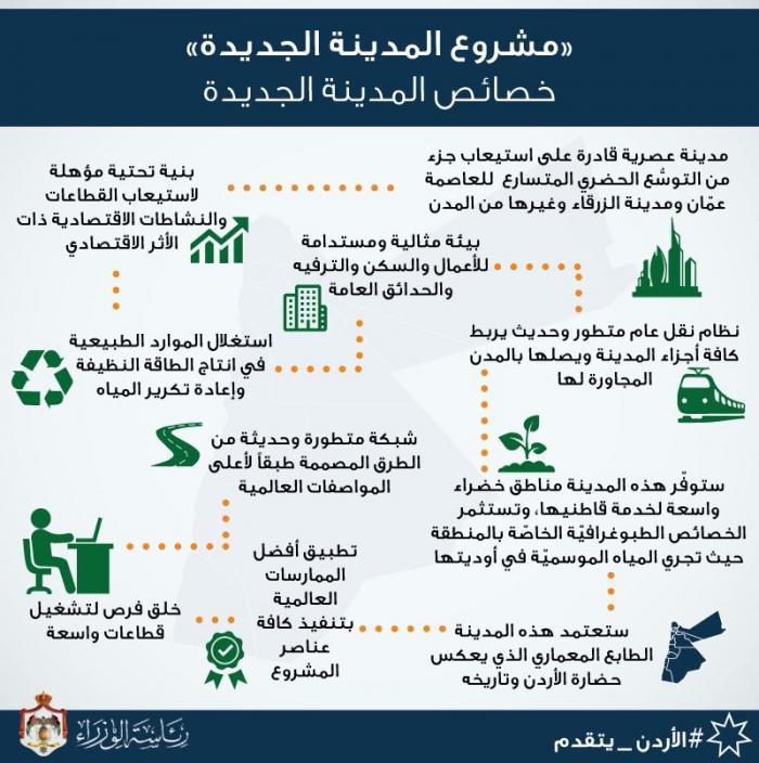 الحكومة تعلن تفاصيل وموقع المدينة image.php?token=71c8b57c33e8a2ee7412d76c4071c0eb&size=large
