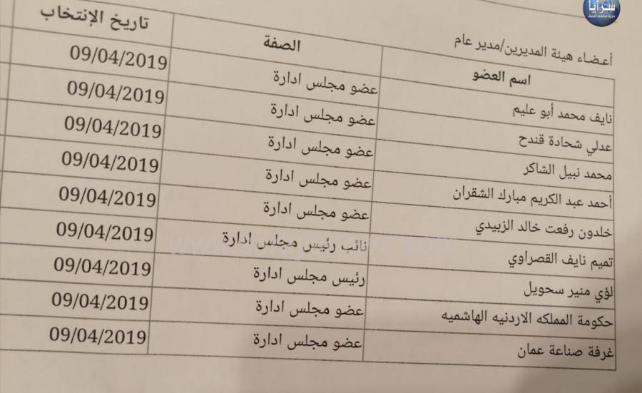 """الحكومة ترد على """"سرايا"""" حول تعيين """"المتنبىء محمد الشاكر"""" بشركة الصادرات"""