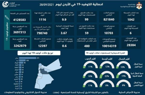 6 وفيات و1042 اصابة كورونا جديدة في الأردن