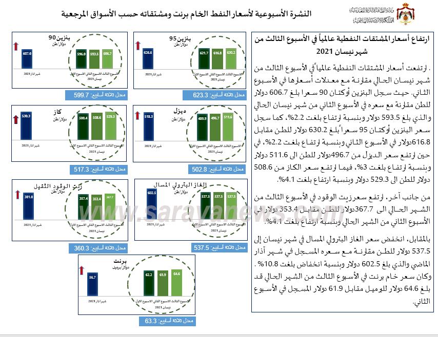 الحكومة: ارتفاع أسعار المشتقات النفطية عالمياً  ..  أسماء