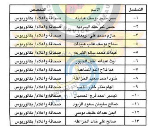 بالأسماء  ..  مدعوون للمقابلة الشخصية لوظيفة مذيع في جامعة آل البيت