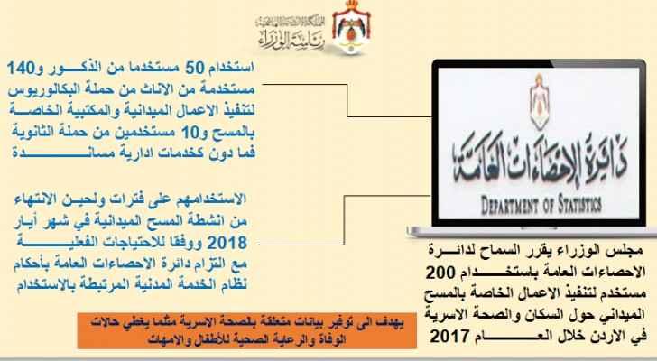 الحكومة تسمح لدائرة الإحصاءات بتعيين ٢٠٠ مستخدم