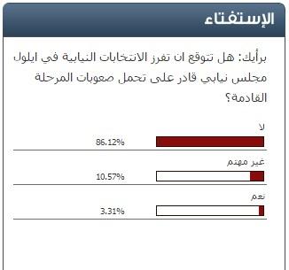 (86%) من قراء سرايا : المجلس النيابي القادم غير قادر على تحمل المسؤولية