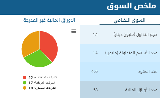 بورصة عمان :انخفاض اسهم (22) شركة و ارتفاع (17) شركة