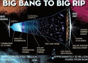 علماء: اكتشفنا الزمن الذي سيفنى فيه الكون