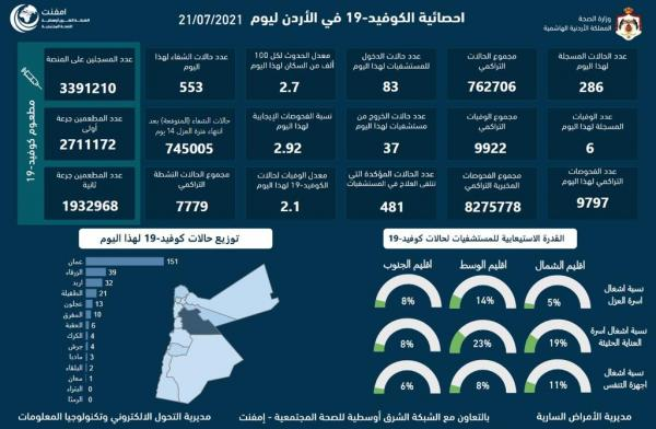 6 وفيات و286 اصابة كورونا جديدة في الأردن