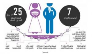 عروس تطلب الطلاق بعد أسبوع واحد.. والسبب؟