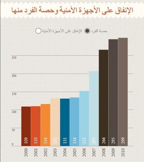 الإنفاق على الأمن يفوق مثيله على الصحة والتعليم والعمل مجتمعة (انفوغرافيك)