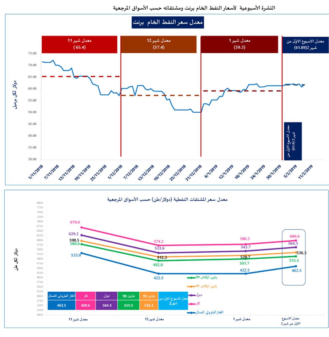 الطاقة: ارتفاع أسعار المشتقات النفطية في الاسبوع الأول من شباط