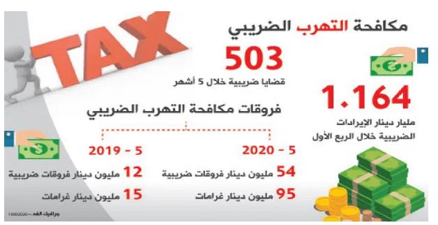 149 مليون دينار فروقات ضريبية لـ503 شركات خلال خمسة أشهر