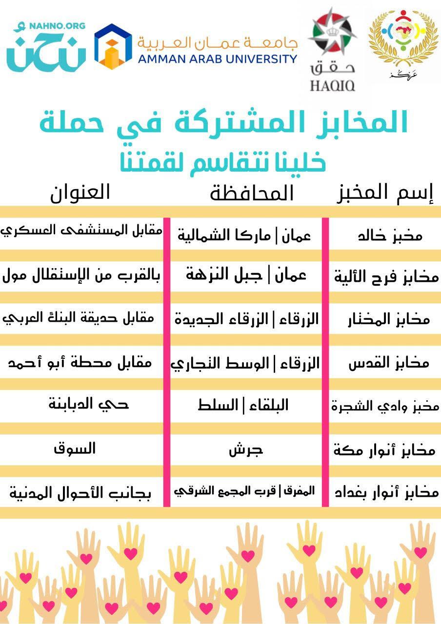 """""""عمان العربية"""" وشركاؤها يباشرون بنفيذ حملة (خلينا نتقاسم لقمتنا) للأسر العفيفة"""