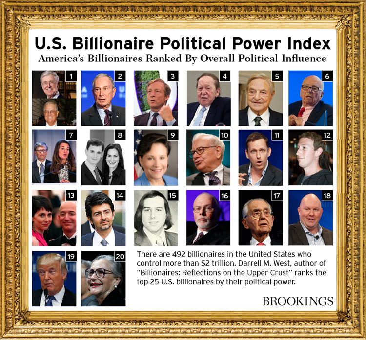 بالأسماء.. مليارديراً أمريكياً يتحكمون سياسات image.php?token=99c8d0aab3e1f5c44cde1dee28fee440&size=