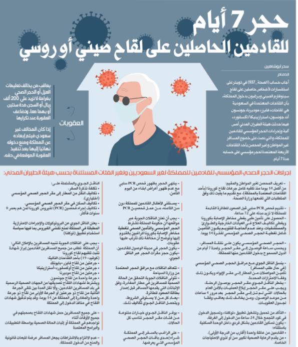 """خبر هام للأردنيين في السعودية  ..  حجر مؤسسي 7 أيام لمتلقي اللقاح """"الصيني"""" أو """"الروسي"""""""
