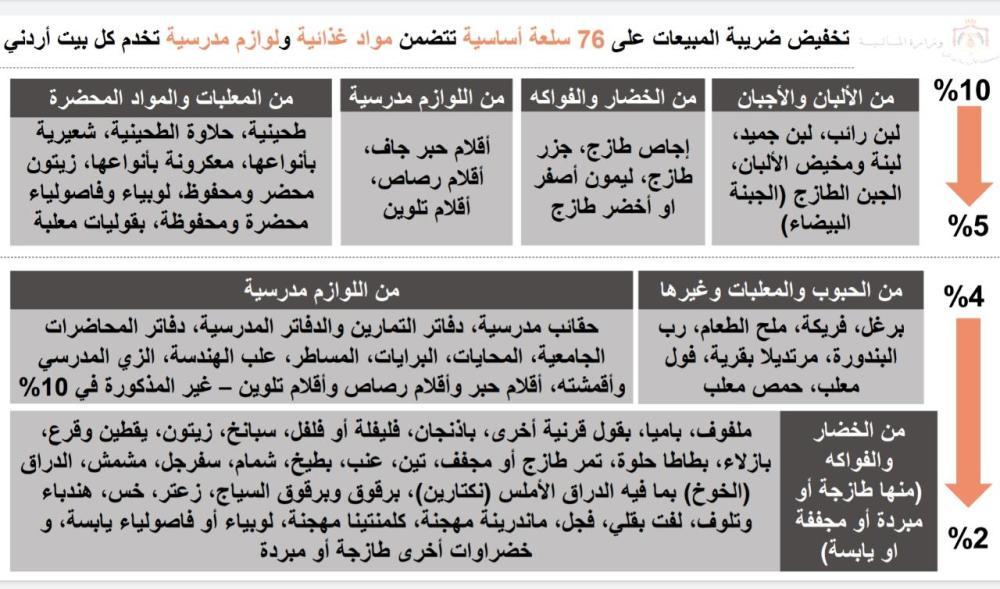 مصدر حكومي لسرايا: يجب أن يلمس المواطن فرق في اسعار السلع الـ76 فور تخفيضها ..  وهذا موعد بدء تطبيق الاسعار الجديدة