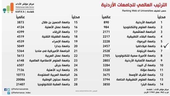 جامعة فيلادلفيا تحتل المركز الأول محليًا على مستوى الجامعات الأردنية الخاصة وفق مركز مؤشر الأداء (كفاءة)