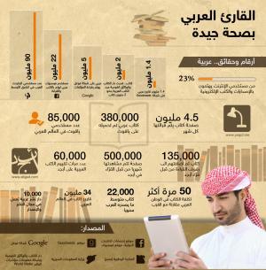 22 مليون عربي يهتمون بقراءة الكتب إلكترونياً