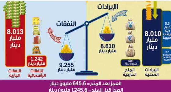 «الاستراتيجيات» يحذر من المبالغة في تقدير إيرادات موازنة 2019