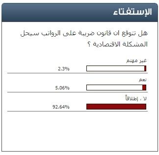 استطلاع سرايا: 93% من المشاركين يرون ان فرض ضريبة على الرواتب لن يحل المشكلة الاقتصادية