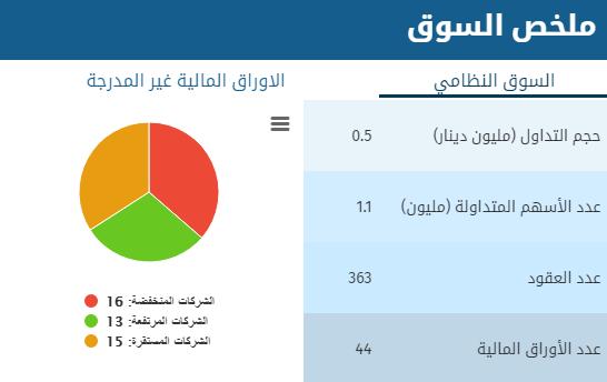 بورصة عمان :انخفاض اسهم (16) شركة و ارتفاع (13) شركة