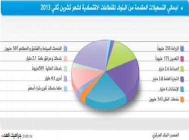 ارتفاع التسهيلات الائتمانية إلى 18.8 مليار دينار